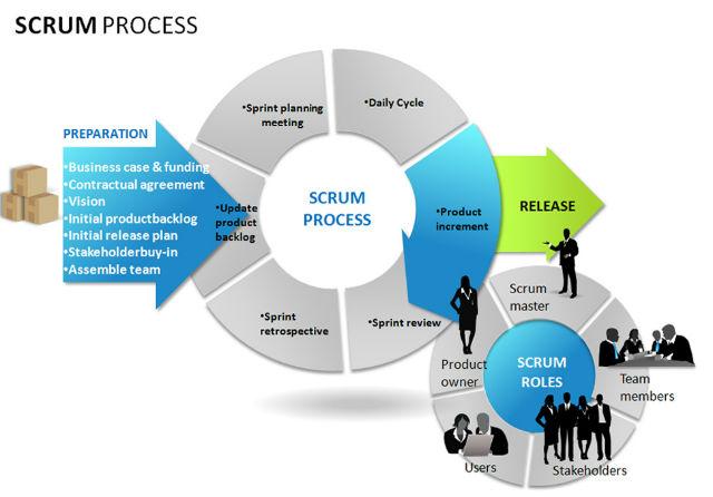 agile-development-methodology-scrum1